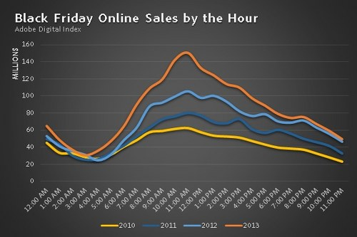 New records on Thanksgiving Day and Black Friday