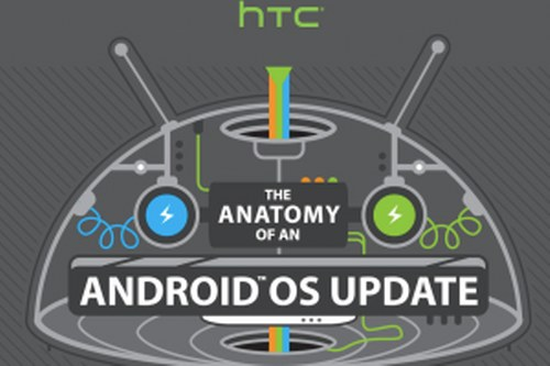 Anatomy of Android update